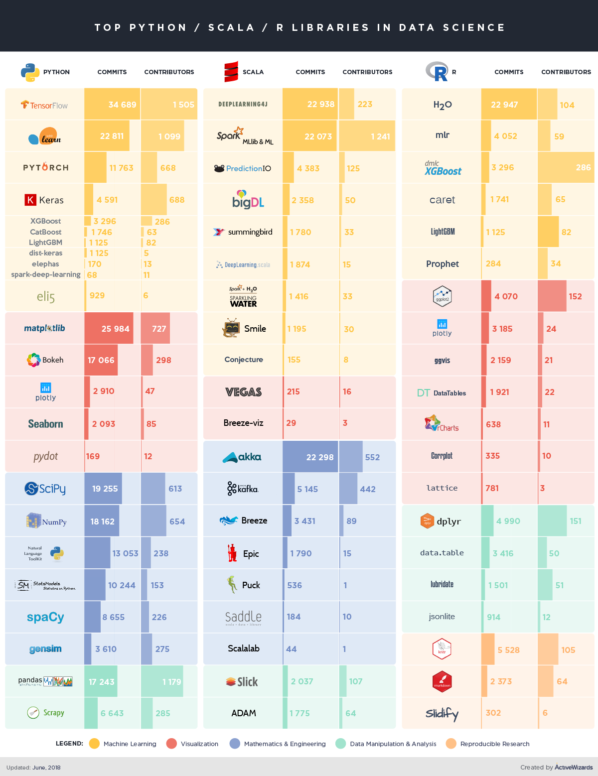 Comparison of top data science libraries for Python, R and